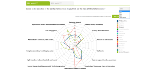 RESULTS OF THE QUALITEE PROJECT'S 2019 SURVEY OFFER FURTHER INSIGHT INTO THE DEVELOPMENT OF ENERGY EFFICIENCY SERVICES MARKETS ACROSS EUROPE