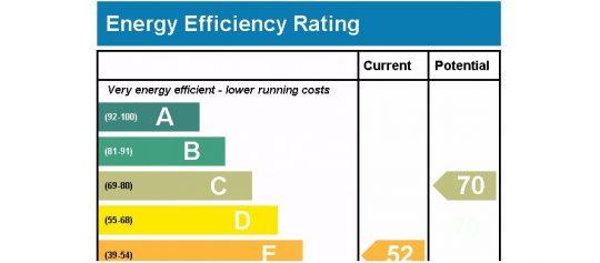 Implementace přepracované směrnice o energetické náročnosti budov otevírá prostor pro větší prosazení energetických služeb zaměřených na zvýšení efektivity