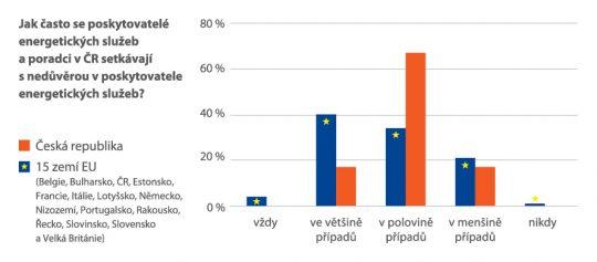 Zajištění kvality energetických služeb se zaručeným výsledkem (EPC)