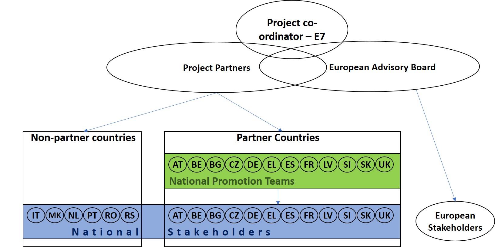 1 2 project consortium diagram v1  1 2 project consortium diagram v1