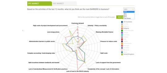 Die Ergebnisse der Umfrage des QualitEE-Projekts 2019 bieten weitere Einblicke in die Entwicklung der Märkte für Energieeffizienzdienstleistungen in ganz Europa